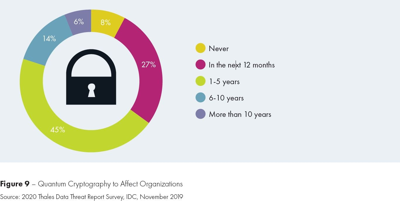 2020 thales data threat report figure 9