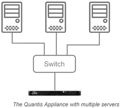 QA Linux Server