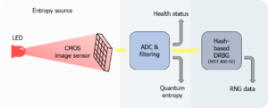 QRNG core technology