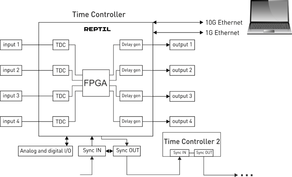 time-controller